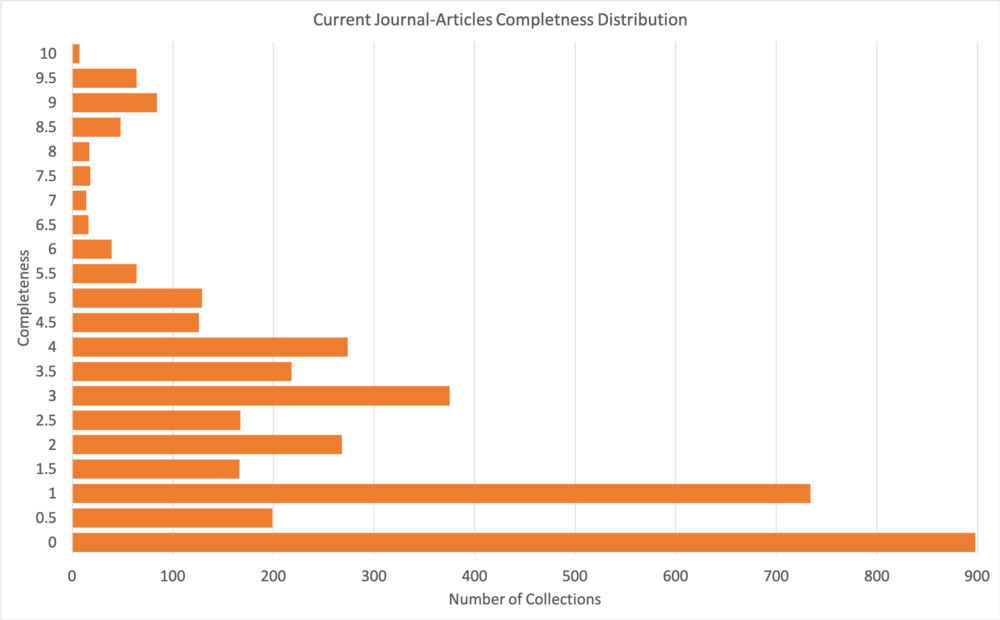 Figure 2. Distribution of number of collections with completeness. Note the large number of collections without any of the metadata elements included in the CrossRef Participation Reports (completeness = 0), the paucity of collections with completeness between ~6 and ~8, and the concentration of collections with integer values of completeness.