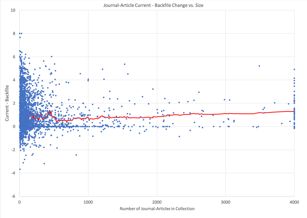 Figure 3. Current completeness - backfile completeness as a function of collection size (blue) and running average of change for 54 points. The mean change is 0.8 and the majority of collections are improving. The running average suggests a small increase in change with size.