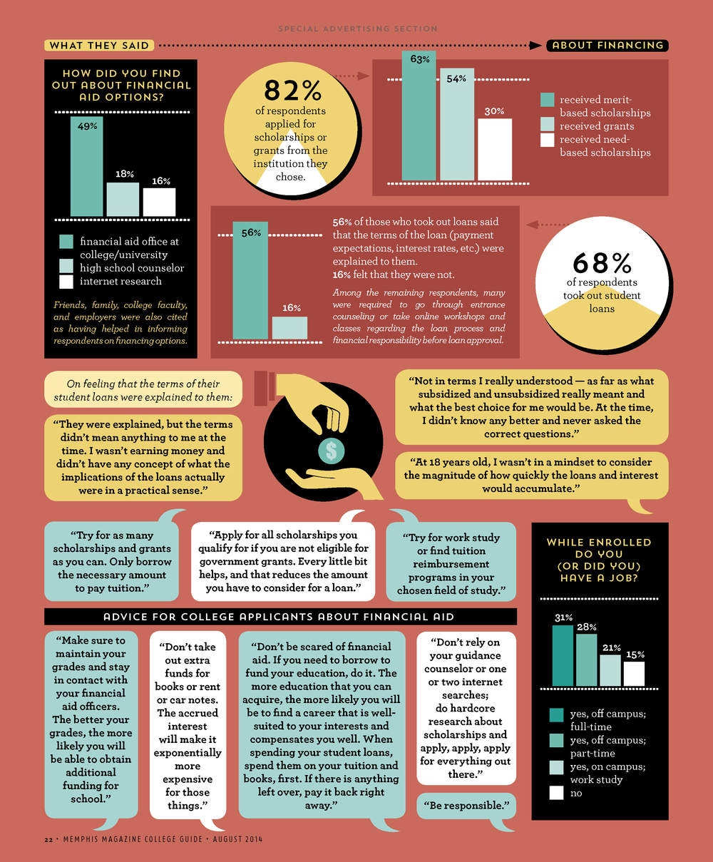 data on college financing