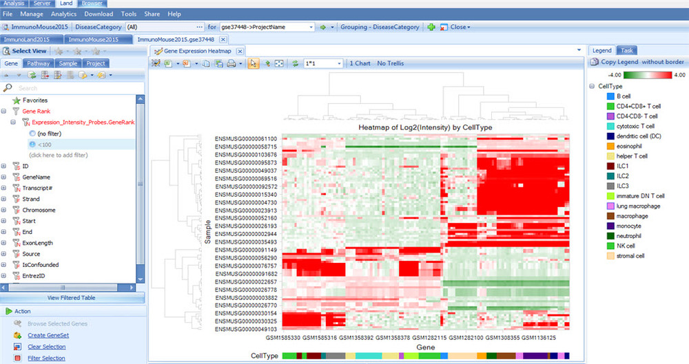Figure: Gene Expression Intensity Heatmap of genes with Gene Rank Expression Intensity <100
