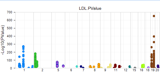 Figure. LDL Association Plot