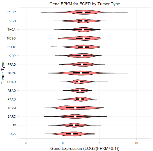 Image: Violin plot of Gene FPKM for EGFR by Tumor Type. Data from OncoLand TCGA2015.