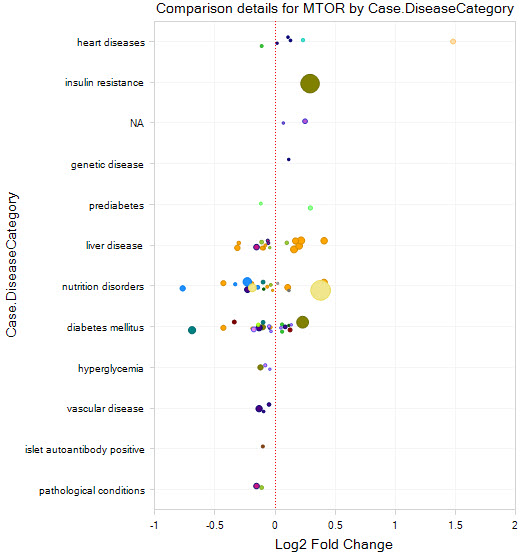 "CVMLand View Highlight-Comparison View. All datasets have been curated as belonging to different ""Comparison Types"", including  Disease vs Normal (shown here). Data have been carefully curated using a set of controlled vocabulary, allowing for visualizations like this one, showing fold changes (sized by p-value) for each disease category."