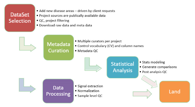Omicsoft Land Data Processing Workflow