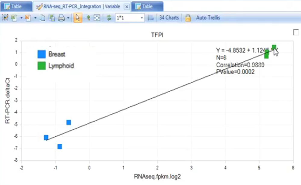 Variable view of RT-PCR and RNA-Seq data integration for gene TFPI as an example.