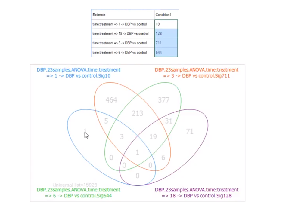 Inference Report Summary and Venn Diagram help to quickly research significant genes and compare across groups.