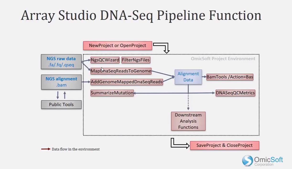 Array Studio Video Tutorial] DNA-Seq Analysis Basics: Getting