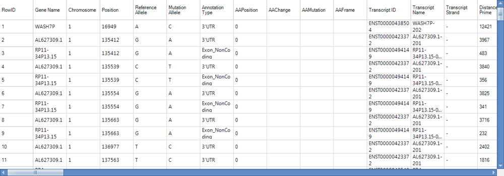 This module returns a report table showing the gene name for each annotated mutation, chromosome, position, reference allele, mutation allele, Annotation type (intron, non-synonymous, 5' UTR, synonymous, 3'UTR, etc.), AAPosition (amino acid position of change), AAChange (amino acid change—if there is one), transcript ID, transcript name, transcript strand, distance to 3' end, and distance to 5' end.