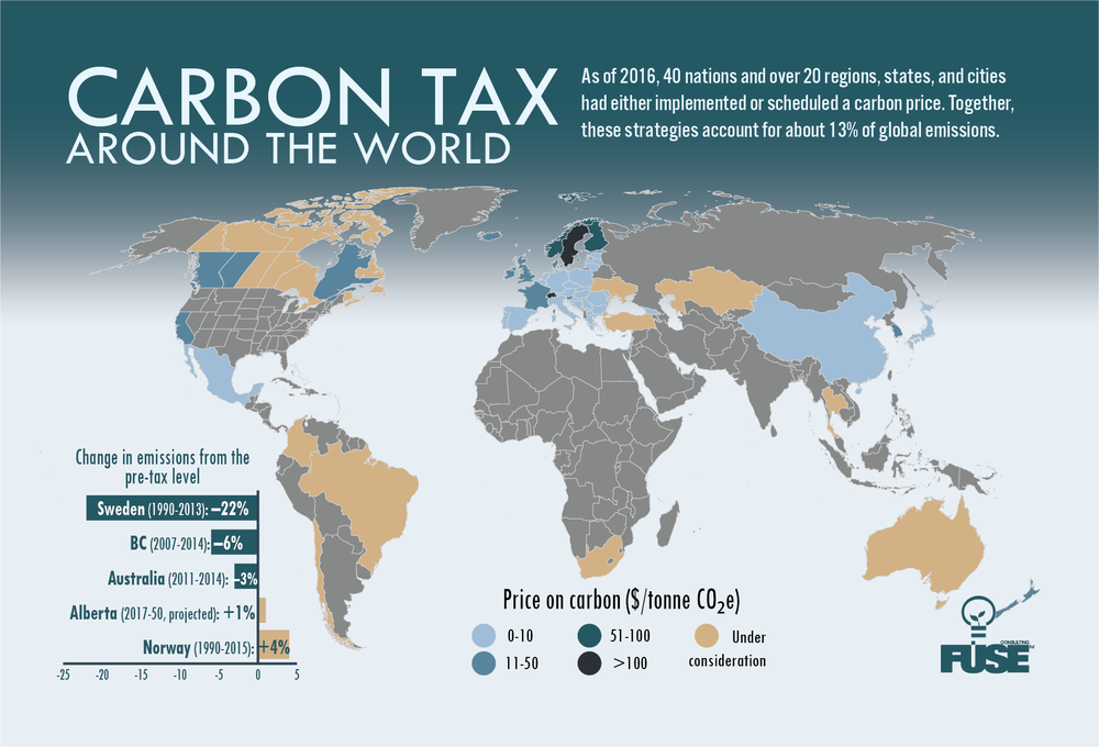 Carbon Tax Infographic