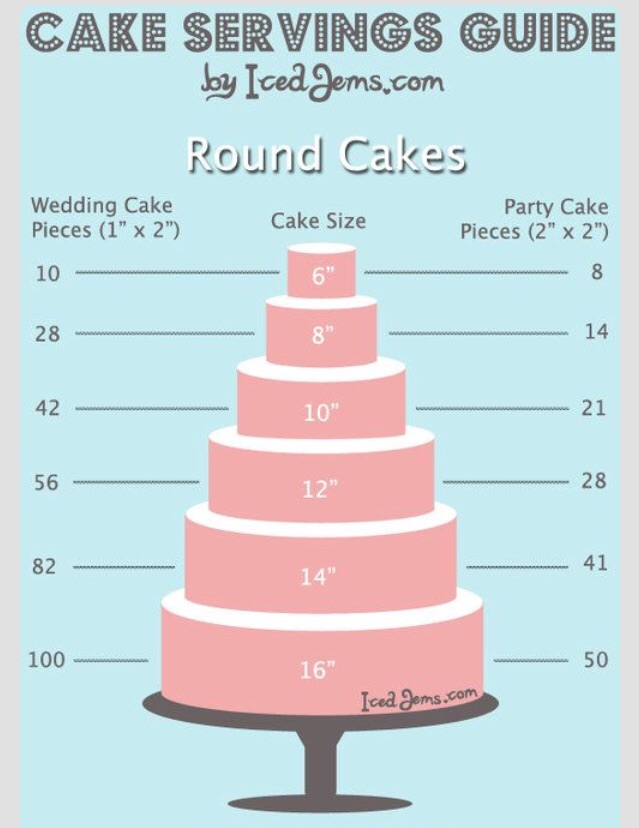 average size of round wedding cake dessert how much to order s cupcake shoppe 10943