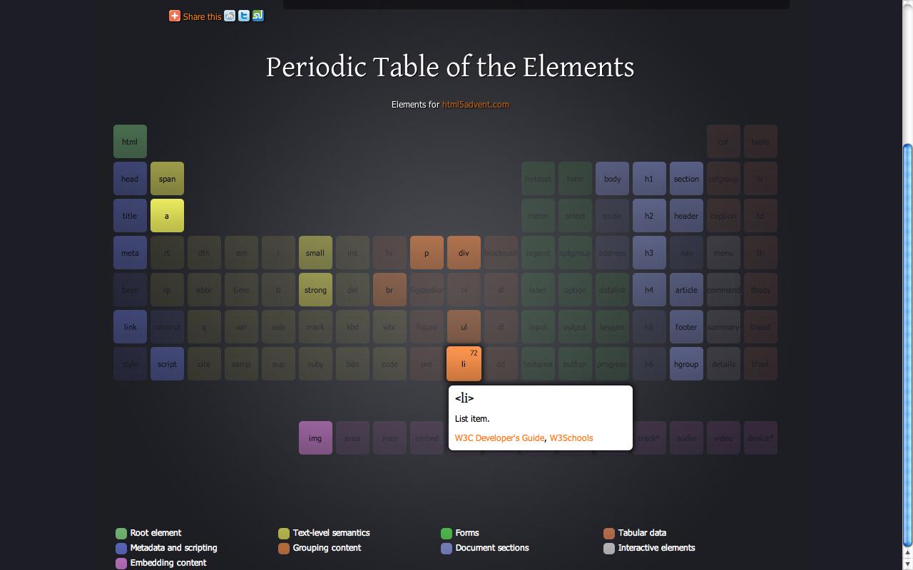 Periodic_tablehtml5