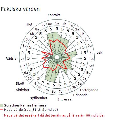 MH faktiska värden. Bild: SKK Avelsdata
