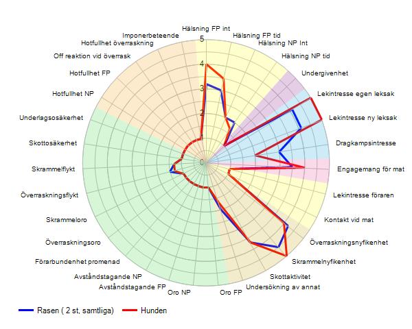 BPH spindeldiagram. Bild: SKK Avelsdata