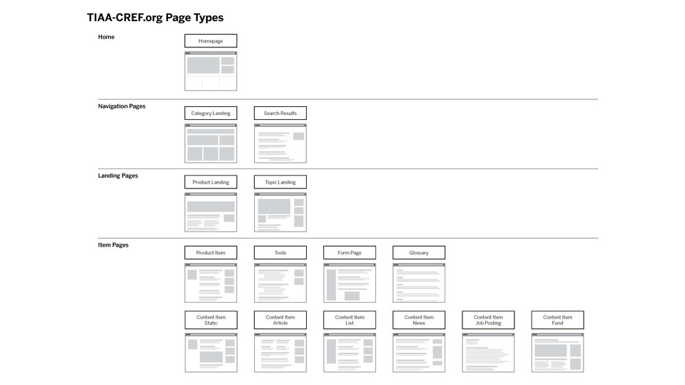 141216_TIAA_pagetypes_and_sitemap_Page_1.jpg