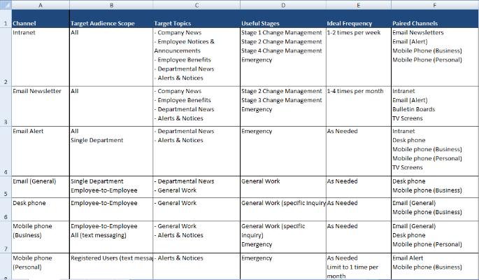 Communications Planning Kathleen Fourte – Sample Communication Plan