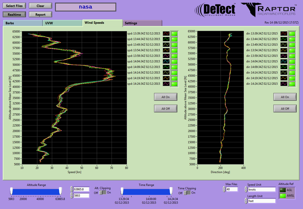 Wind Profiler Display (screen capture)