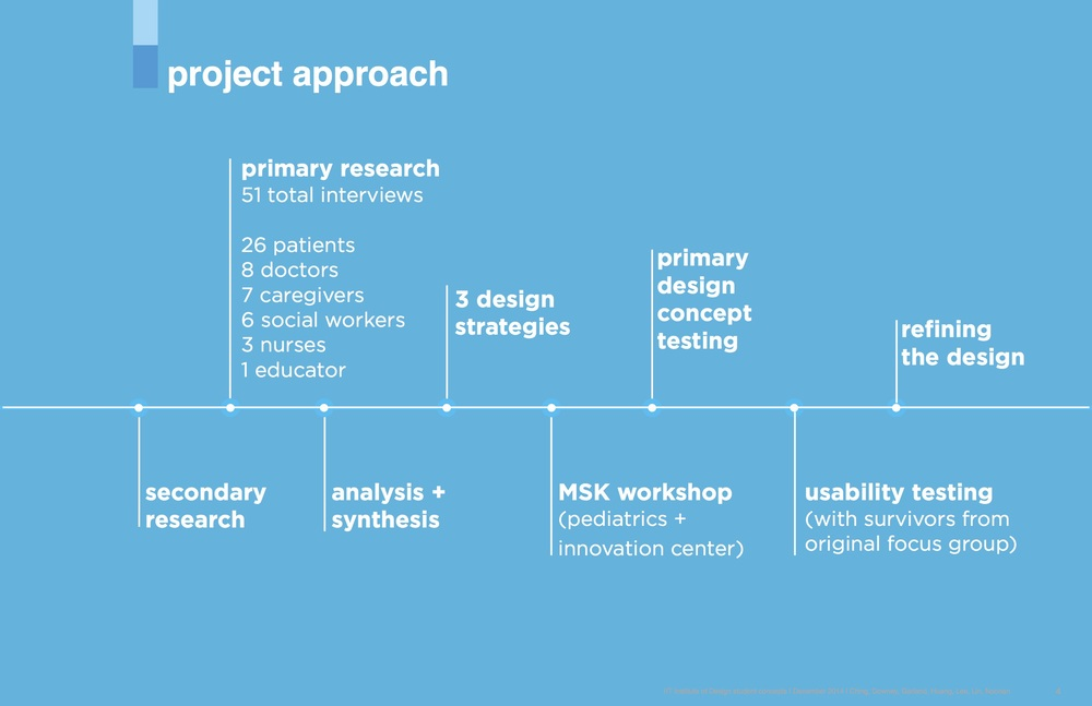 Project approach & process