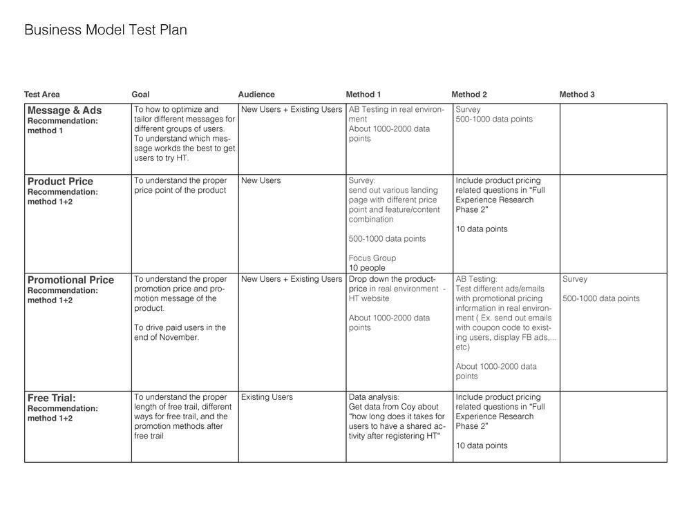 Business Model Test