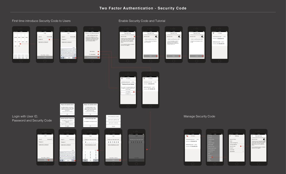 Two Factor Authentication - Security Code