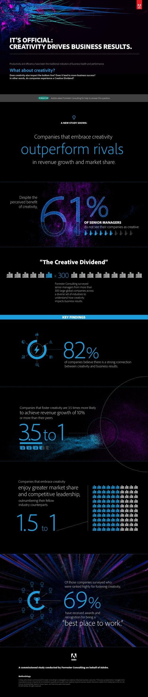 Kreativität in Zahlen