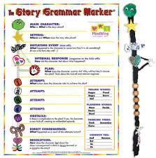 Mindwings Story Grammar