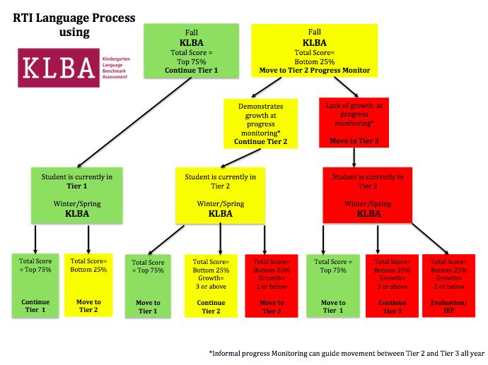 Flow Chart Literacy Flow Chart Rti.png