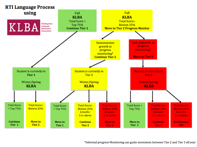 flow+chart+RTI.png