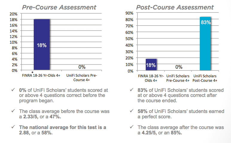 *In 2012, the Financial Industry Regulatory Authority (FINRA) produced a five-question financial literacy test as part of a greater assessment to gauge national financial capabilities. UniFi Scholars used this test as a baseline to assess the progress of our students, although slightly modified the test to better tailor the questions to our student population