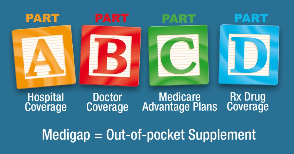 ABCs-of-Medicare-v3.png