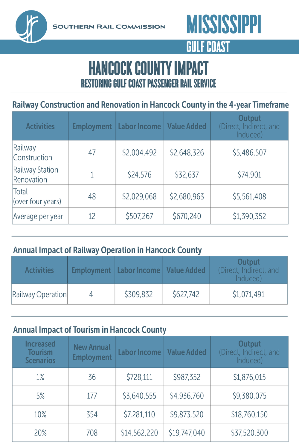 Hancock County Economic Impact