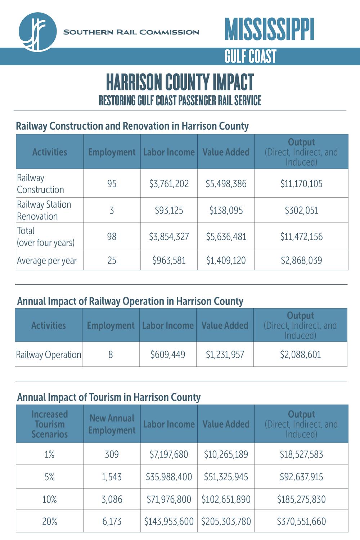 Harrison County Economic Impact