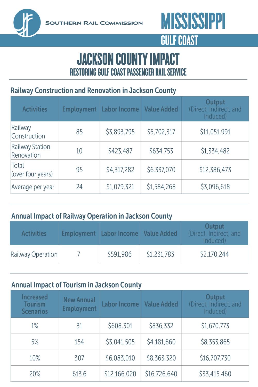 Jackson County Economic Impact