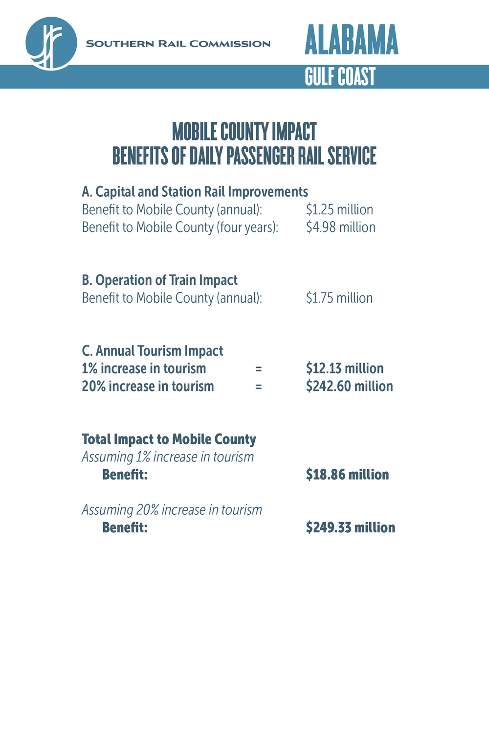 Mobile County Economic Impact