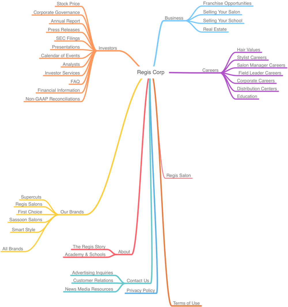 I proposed a new information architecture structured around the primary personas.