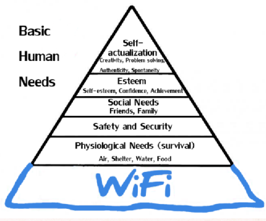 "Above: Abraham Maslow's ""Hierarchy of Needs,"" updated (source unknown)"