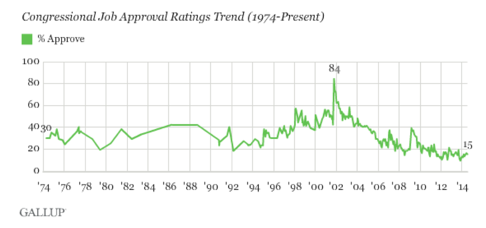 gallup poll congressional approval 1974-2014.png