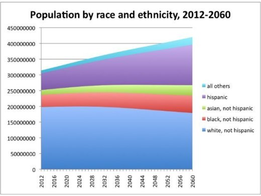 Above: Growth of Hispanics (purple) outpaces  Blacks (red)  and all others.  Whites (blues) decline .
