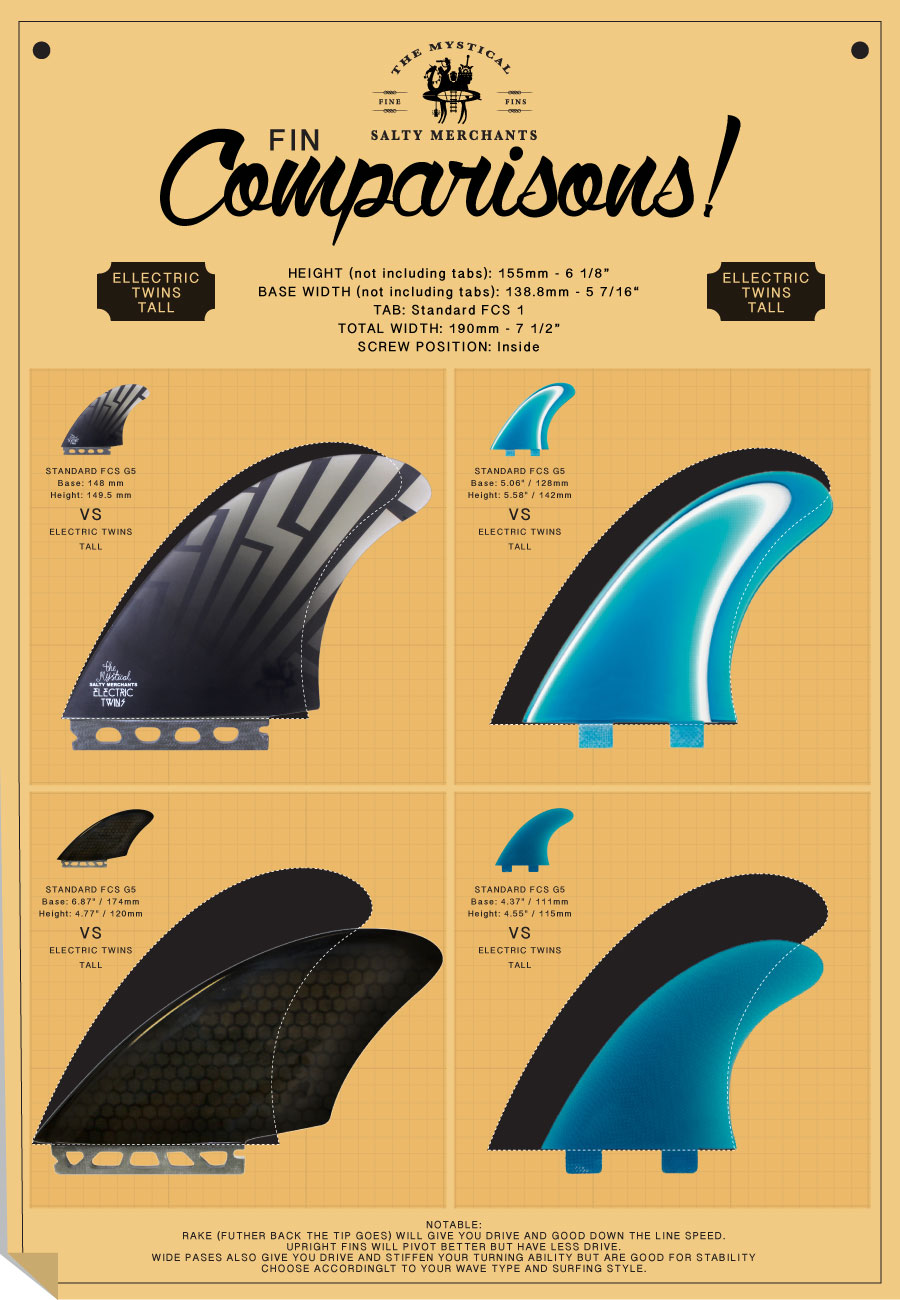 Compare the ELECTRIC TWINS (Tall) to other known twin fins.