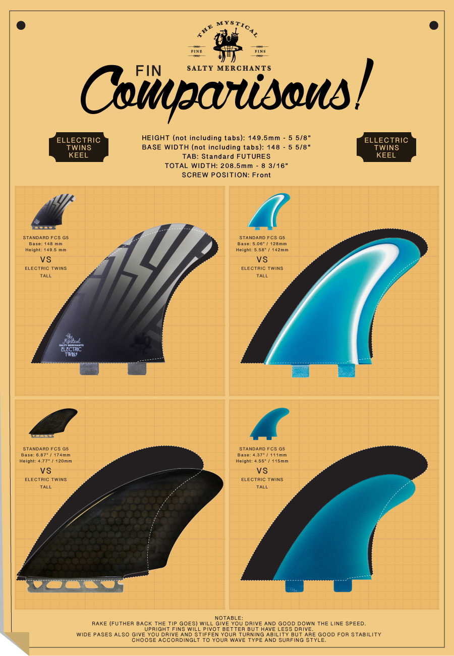 Compare the ELECTRIC TWINSto other known twin fins.