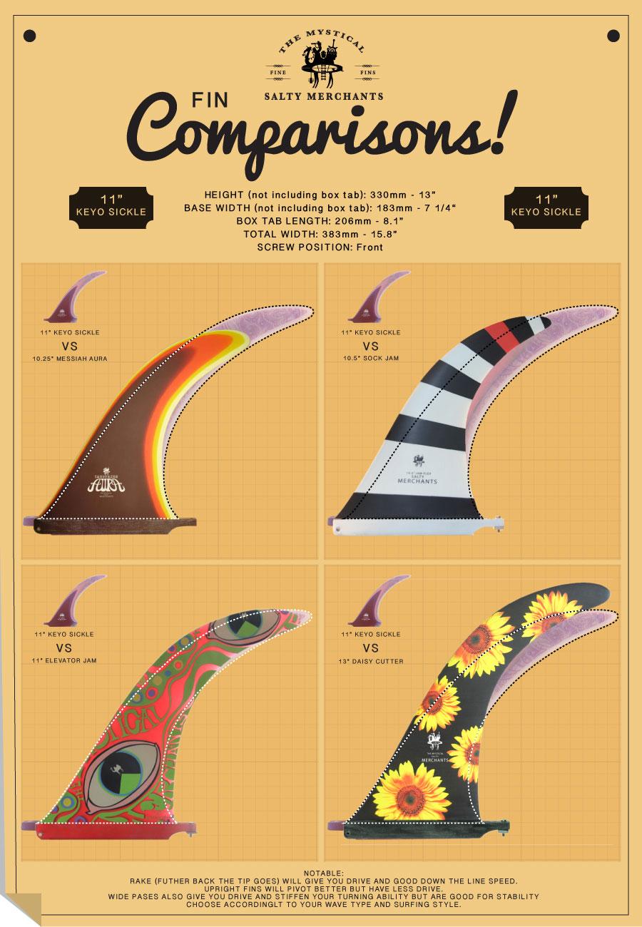 best midlenth surfboard fin