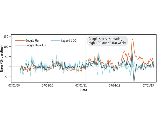 Google Flu Trends' Failure Shows Good Data > Big Data ,  Harvard Business Review,  Mar 2014