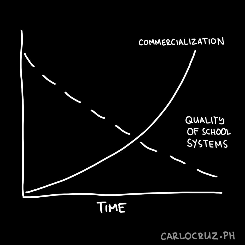 commercialization vs education