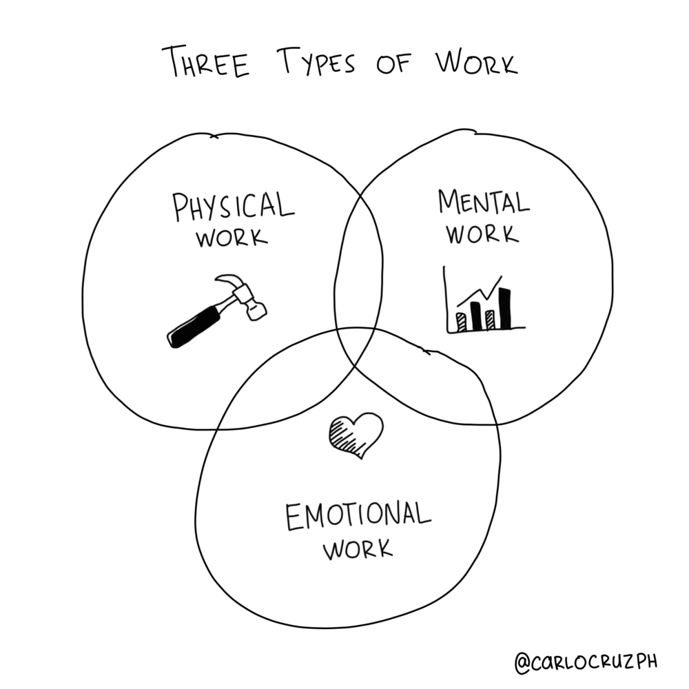 three types of work