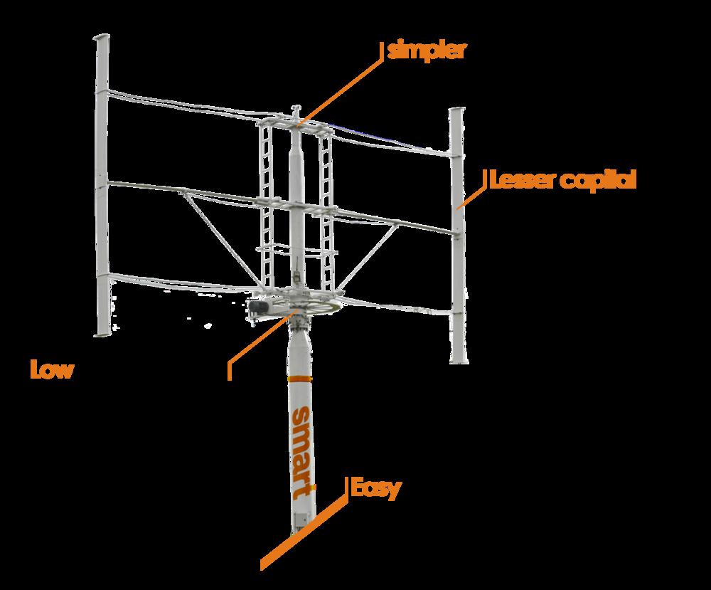 Smart Vertical Axis Wind Turbine Vaata Power Diagram