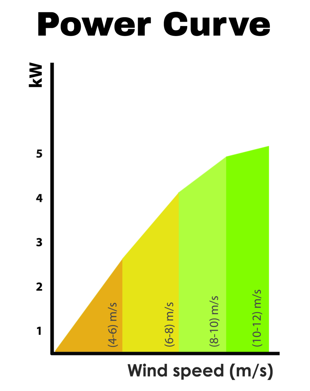 Power curve1.png