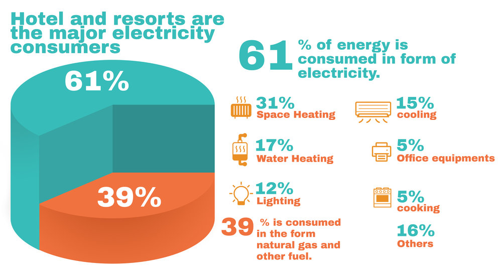 Hotel and resorts are the major consumer of the electricity where in total energy use 61% energy is electrical energy.And most of the equipment used are high power consumer of electricity.