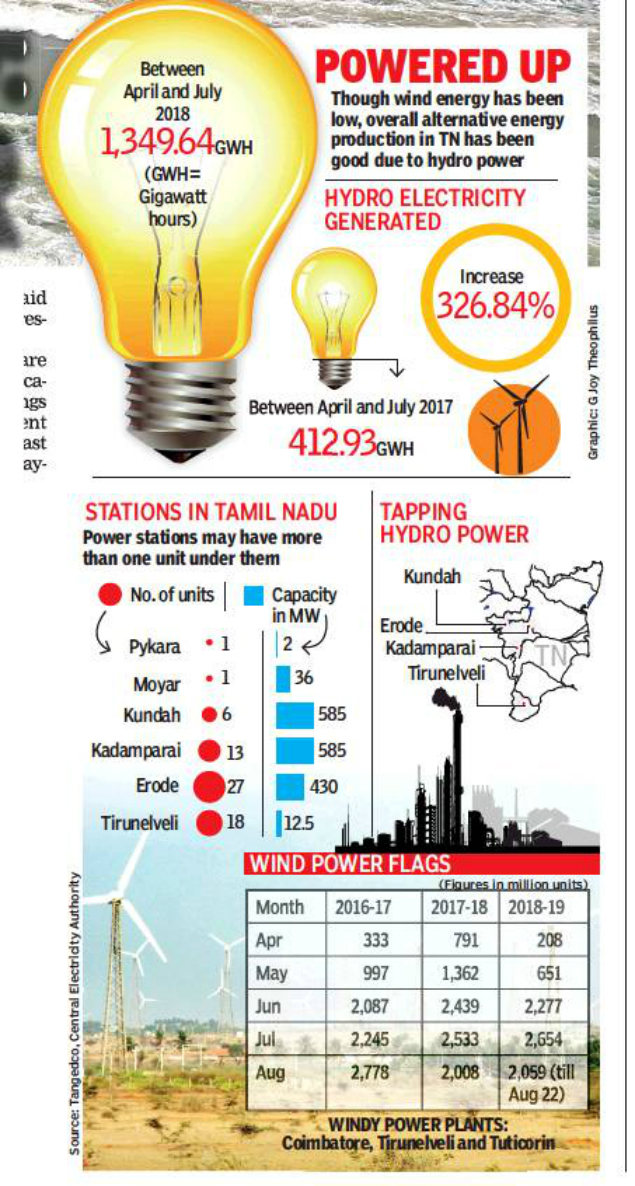 Secret_of_Tamil_Nadu's_energy__Secret.jpg