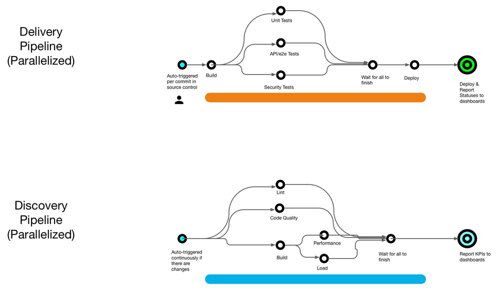 Delivery Pipeline and Discovery Pipeline