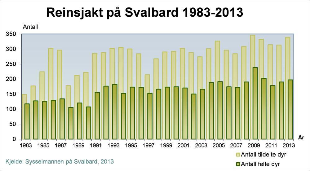 Figur 4. Felling av svalbardrein fra jaktstart til og med 2013.