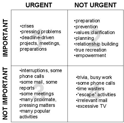 Urgente o importante